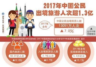 中国改变世界旅游版图
